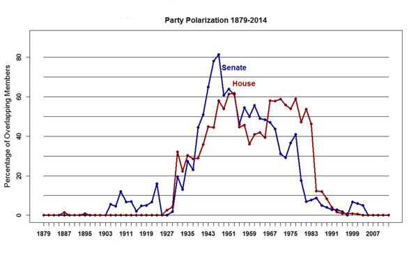 Political Polarization Historical (1)